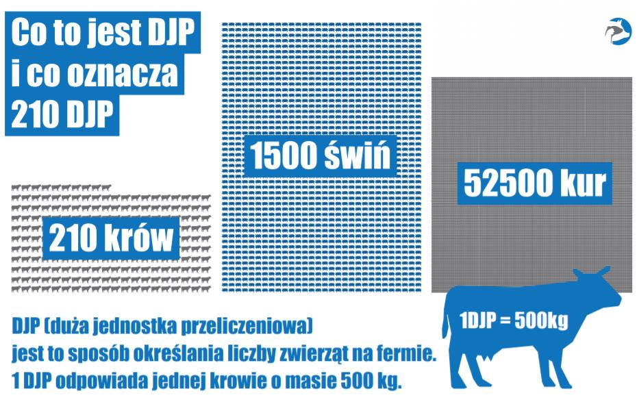 Infografika przedstawiająca wielkość hodowli różnych gatunków zwierząt